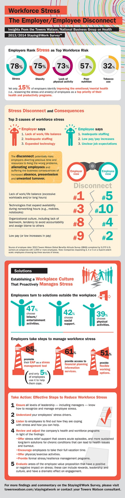 Workforce stress infographic