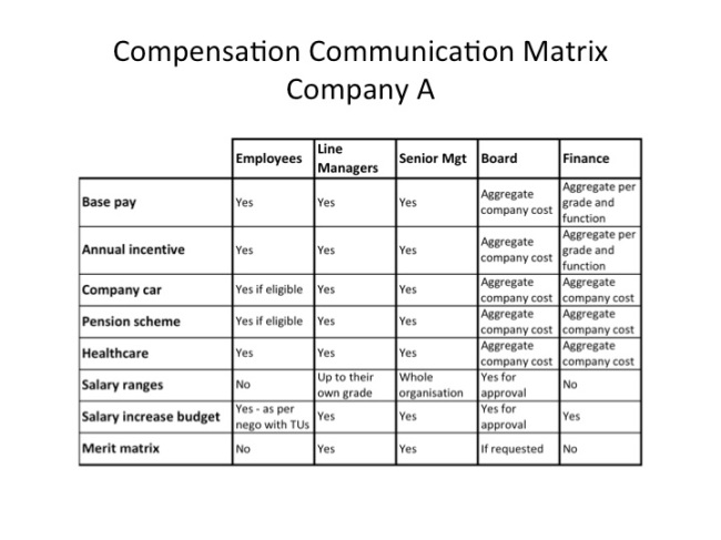Compensation Communication Matrix
