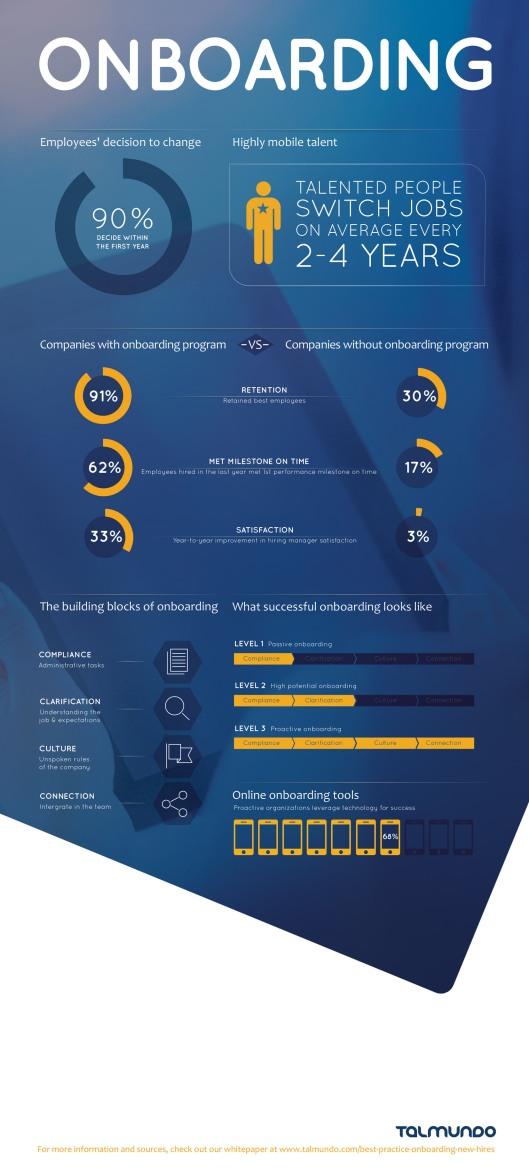 Talmundo Infographic